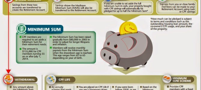 Why CPF Should Not Be Returned At Age 55