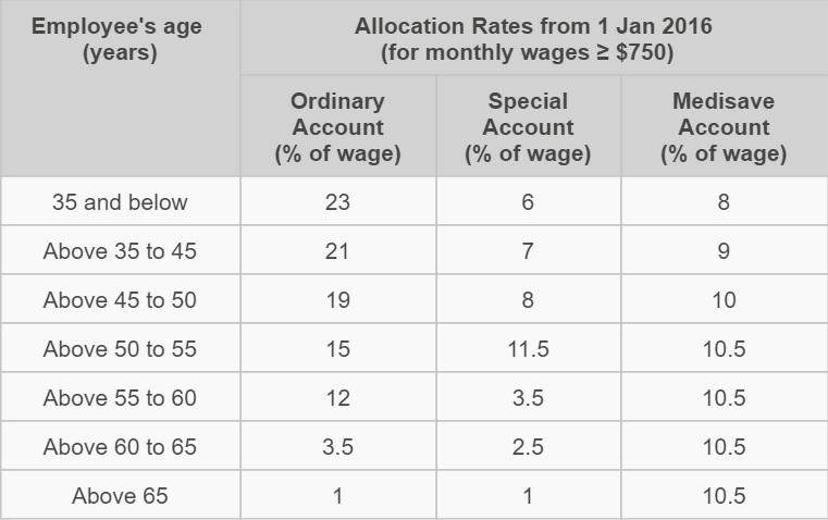 allocation rates